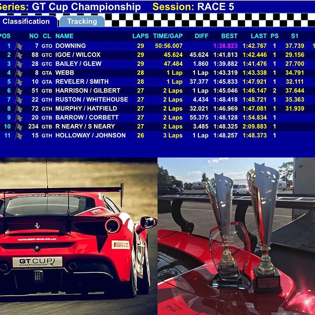 Good results at Oulton today in the sprint and two driver race. Third overall, second in class and fastest lap in class from @philipglew. Great effort by the whole team. Paul also won the @sunoco_uk driver of the day trophy!! Looking forward to the next @gt_cup round at Snetterton next month! #488 #488challenge #gtcup #sbr #sbraceengineering #ferrari #ferrariracing #team #redandwhite